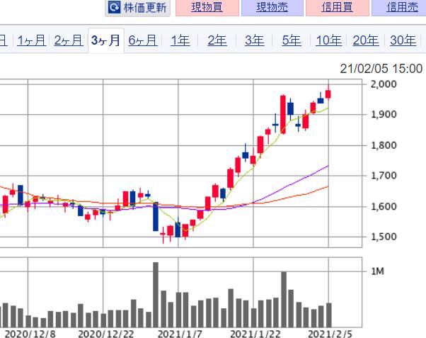 コロワイド(7616)の株価チャート