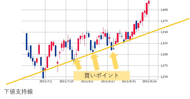 下値支持線とチャート